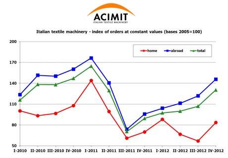 ACIMIT 2012 Report on Italian Textile Machinery Orders