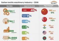 Italian textile machinery export markets 2018