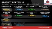 Machines Italia Technology Showcase with Automobili Lamborghini at AME Toronto 2020